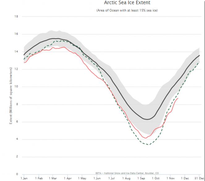 Estensione nell'Artico
