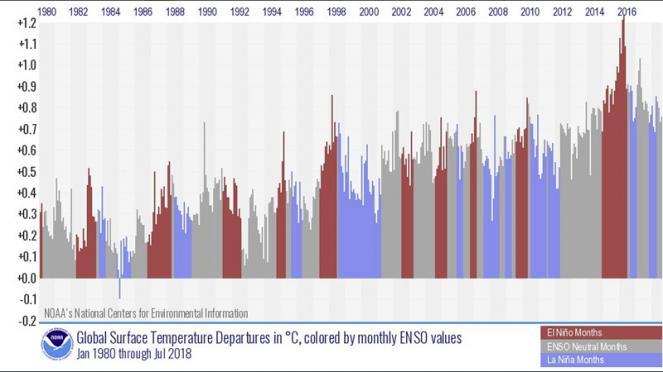 eventi de El Nino e La Nina sempre più 'caldi'
