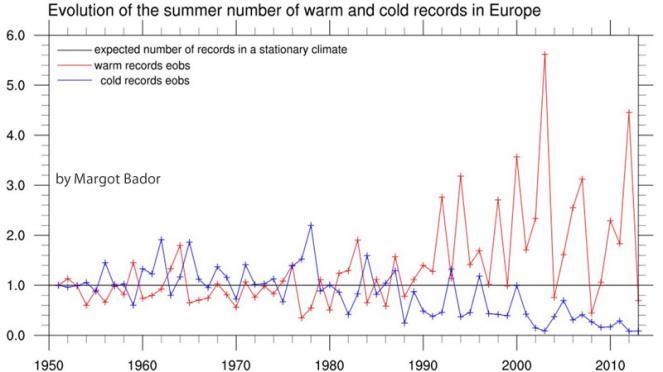 evoluzione estivo numero di record di caldo e freddo in Europa ( cortesia di Margot Bador)