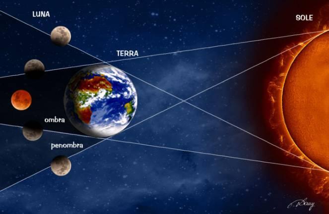 Fig.1- Tipi di Eclissi di Luna