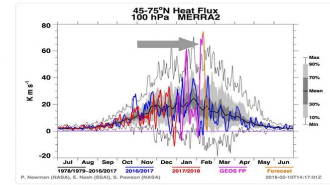 flussi di calore che determinano lo SSW