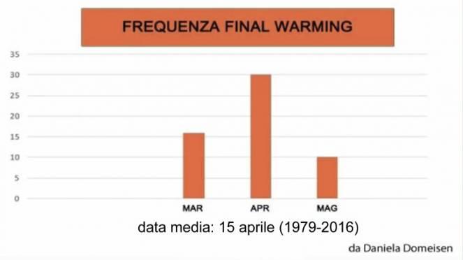 frequenza e data media dei Final warming