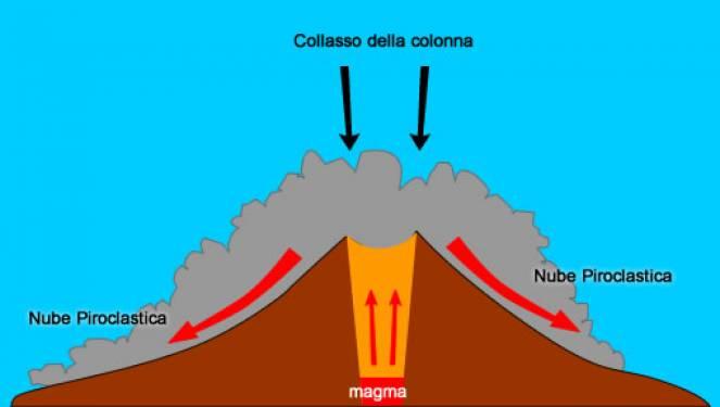 I gas diminuiscono la colonna collassa, si genera la nube piroclastica