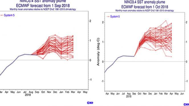I modelli aumentano la possibilità de El Nino il prossimo inverno