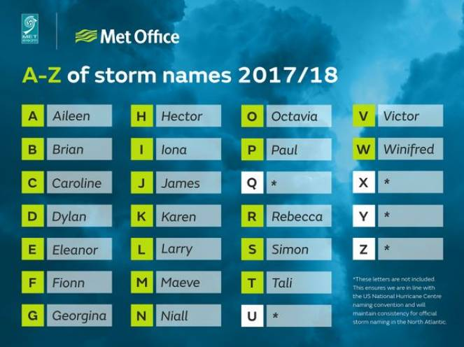I nome delle prossime tempeste autunnali-invernali secondo il Met Office