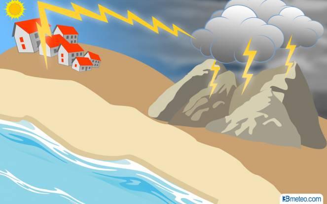 Il fulmine positivo può colpire sino a 20 km dalla base del cumulonembo, in zone ove il cielo può risultare sereno.