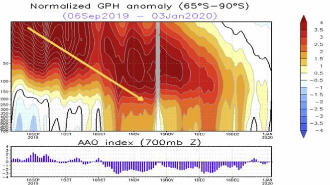 Indice AAO in calo dopo gli effetti del forte stratwarming