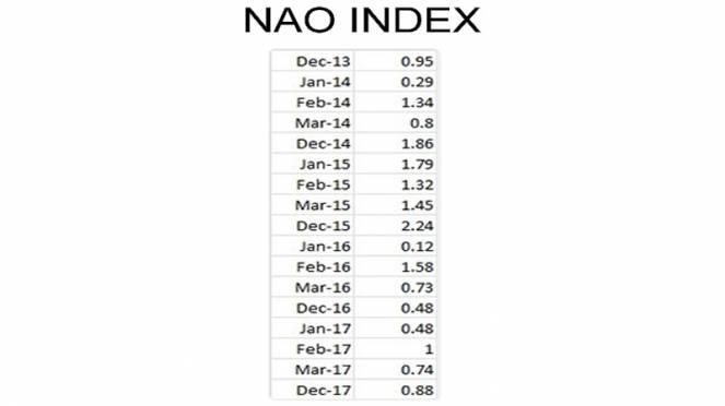 indice NAO positivo nel corso degli inverni