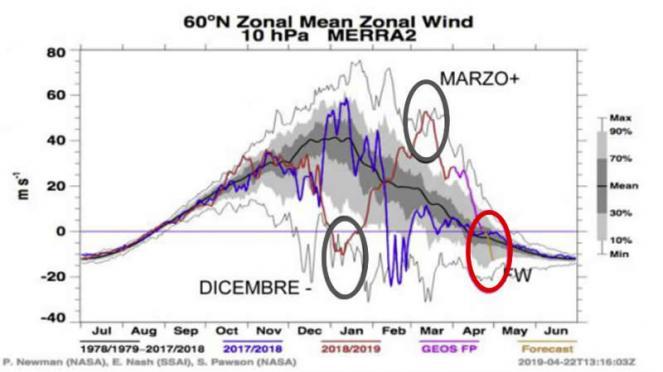 inverno 2018-19: andamento 'estremo' del vortice polare