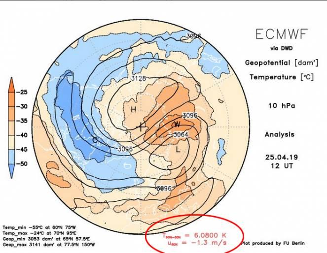 inversione dei venti zonali a 10 hpa avvenuta tra il 24 ed il 25 Aprile