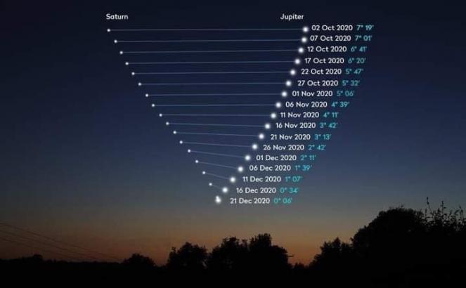 L'avvicinamento di Giove e Saturno dal 16 dicembre