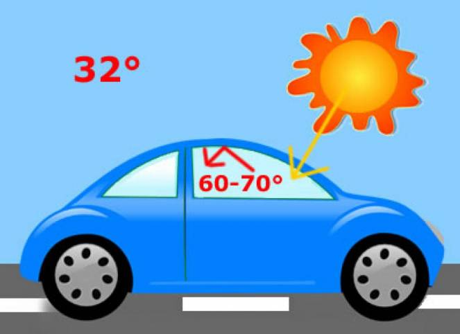 La temperature all'interno di un auto al sole può superare i 60°C