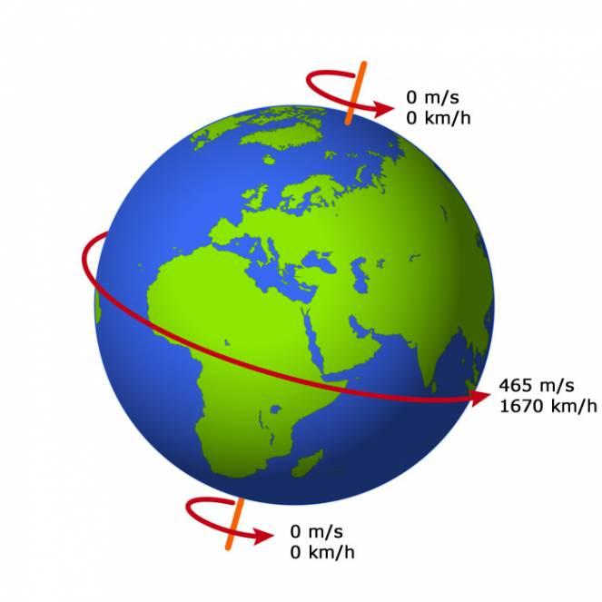 La velocità di rotazione varia a seconda della latitudine da un massimo all'equatore fino a un minimo ai poli