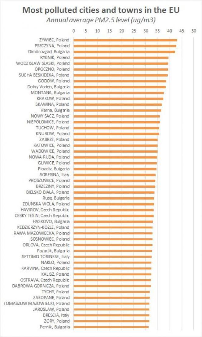 Le 50 città più inquinate d'Italia