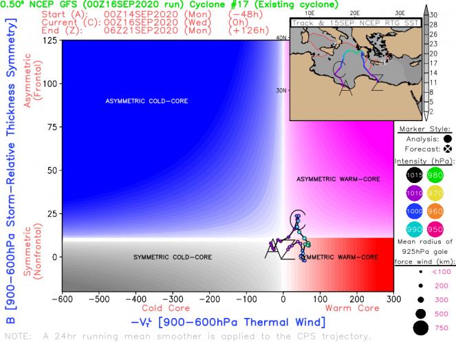 le fasi del ciclone mediterraneo