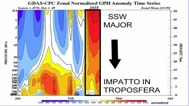 lo stratwarming condiziona ora la troposfera
