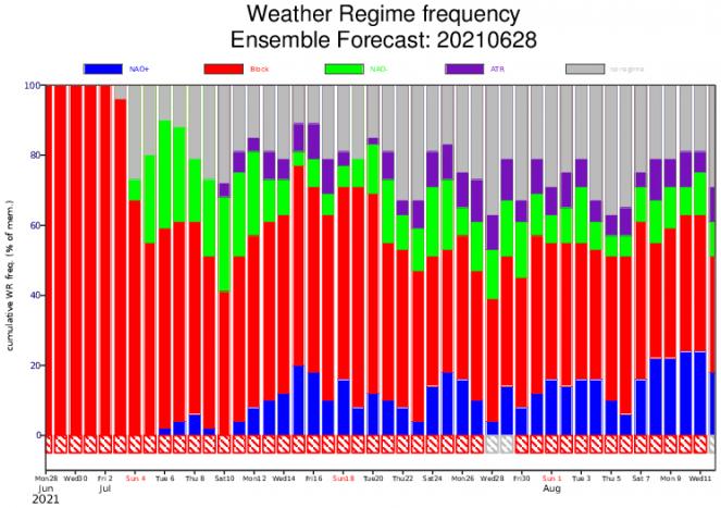 media regimi secondo Ecmwf