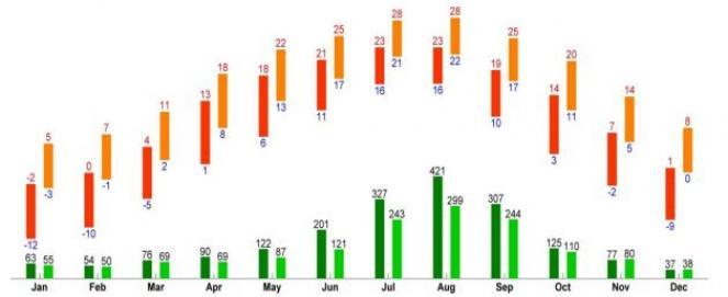 MEDIE CLIMATICHE:Temperatura, giorni di pioggia e nebbia per area montuosa (sx) e per le zona costiera (dx)