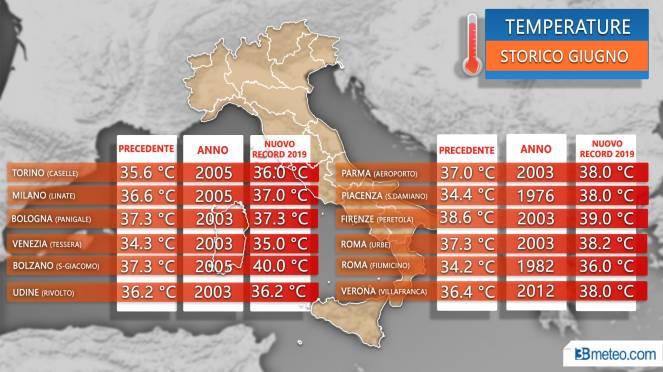 Meteo Italia: caldo record di giugno, alcuni valori battuti