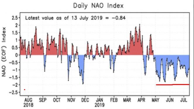 Nao index costantemente negativa in estate, un record di 82 giorni fino ad ora