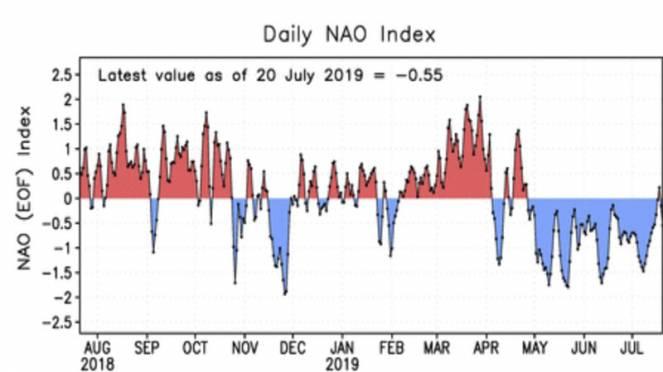 NAO index negativa in estate
