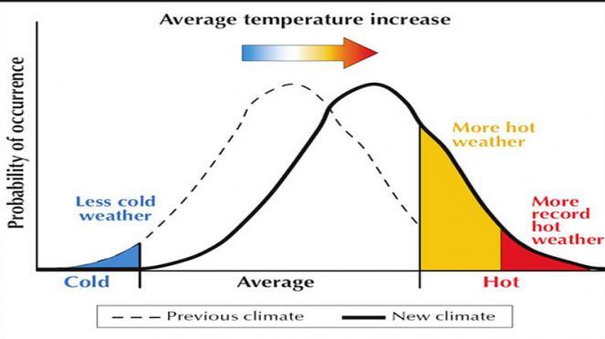 nel nuovo clima fa più caldo se aumenta la temperatura media
