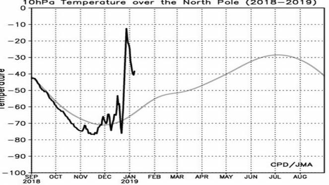 nuovo riscaldamento a 10 hPa sul Polo in vista