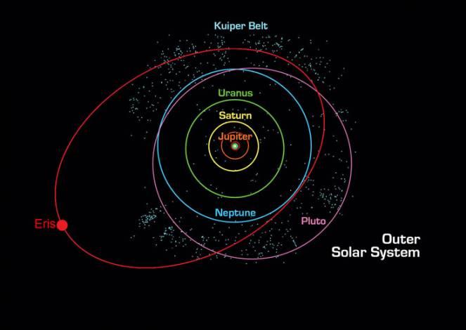 Orbita di Plutone