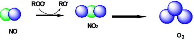 Ozono si forma