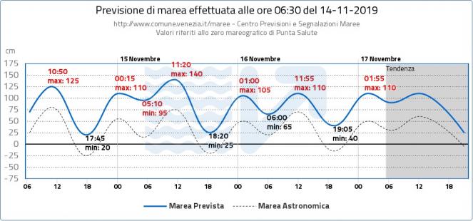 Previsione centro maree