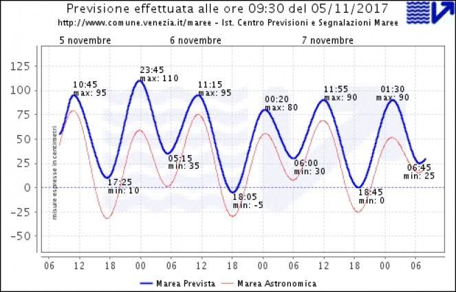 Previsione marea Venezia