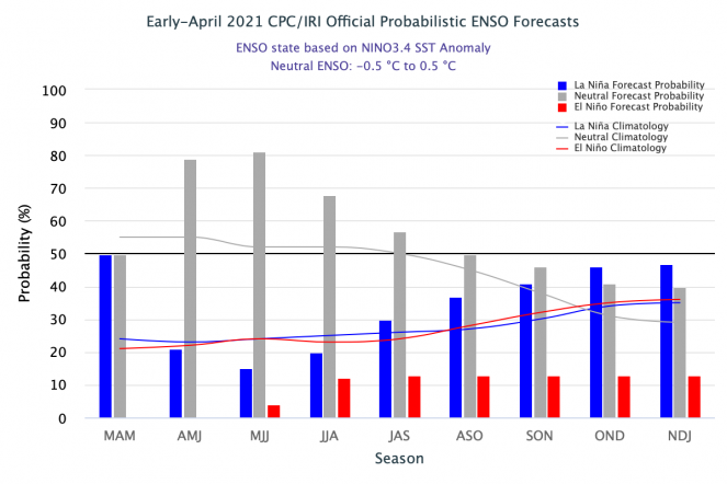 Previsioni Enso secondo IRI