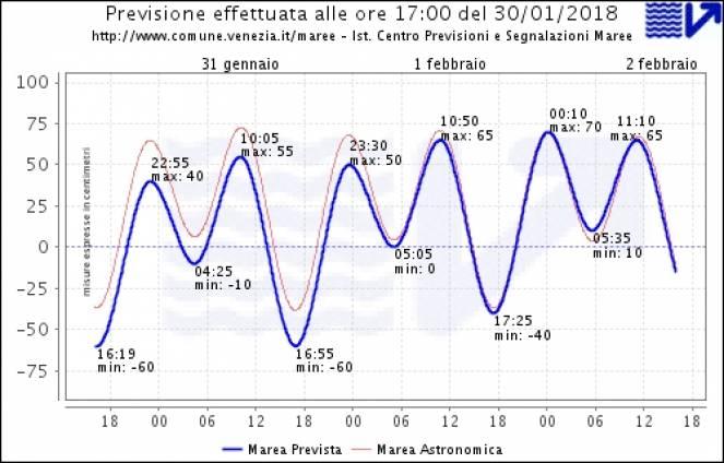 Previsioni marea a Venezia, oggi picchi di -60cm