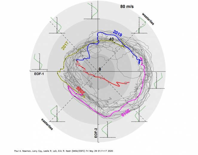Qbo, diagramma di fase (Nasa)