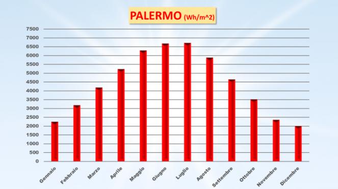 Radiazione solare a Palermo