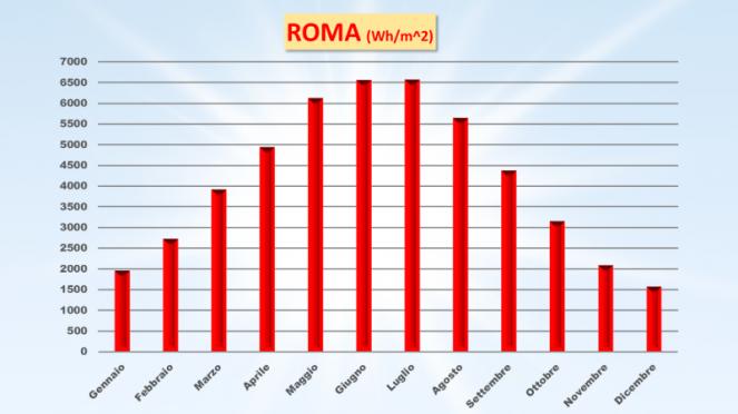 Radiazione solare a Roma