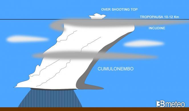 rappresentazione di un cumulonembo, la torre temporalesca