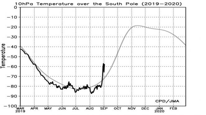 Riscaldamento della stratosfera polare emisfero sud