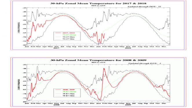 riscaldamento stratosferico a confronto