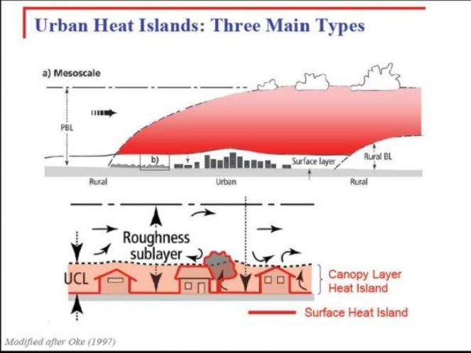 Schema della struttura dell'atmosfera nell'area urbana