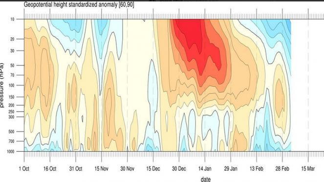 sezione verticale, in rosso le anomalie positive associate allo Stratwarming