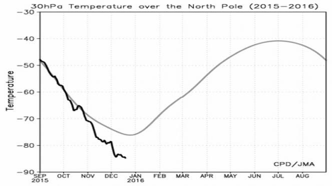 stratosfera, il raffreddamento continua