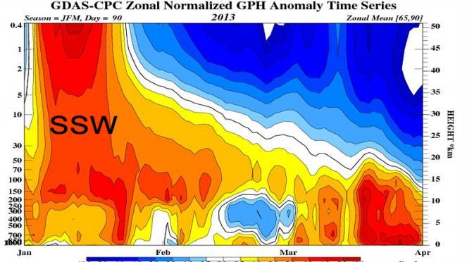 stratwarming del 2013, effetti anche in Primavera
