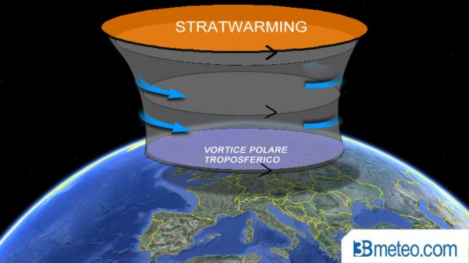 stratwarming: riscaldamento stratosferico