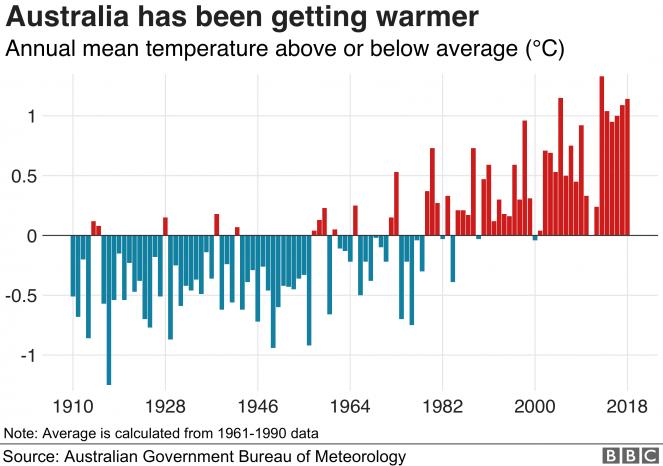 Temperatura media Australia