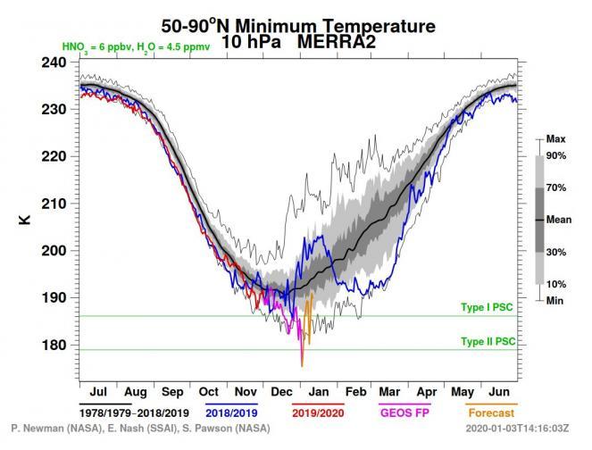 temperature freddissime in stratosfera