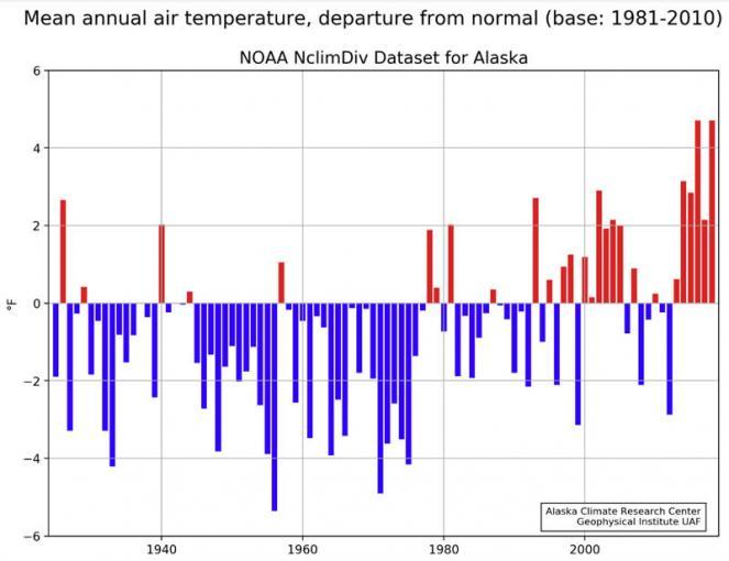 temperature in Alaska, clima. (fonte Alaska Climate Research Center)