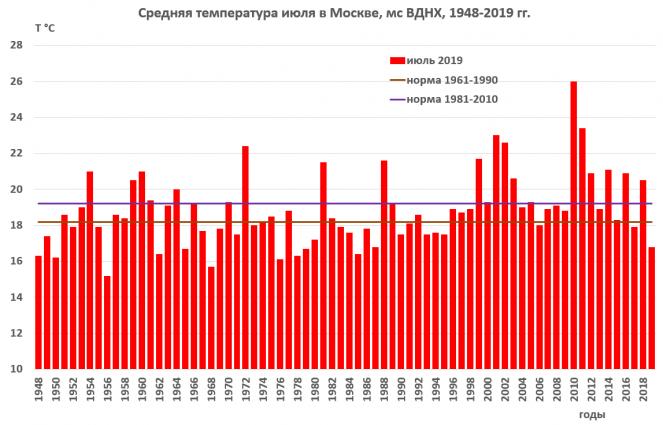 Temperature medie in Russia nel mese di luglio