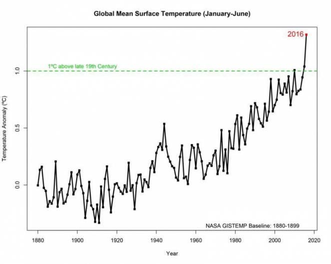 Temperature oltre +1°C rispetto all'era pre-industriale