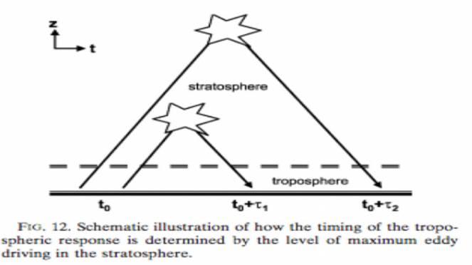 teoria dinamica tropo stratosferica secondo Reichler et al